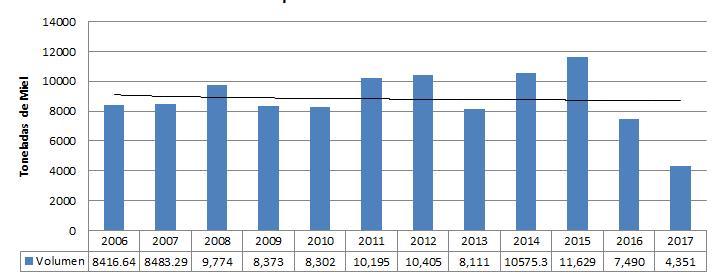 Datos Históricos Volumen de Producción de Miel en el Estado de Yucatán